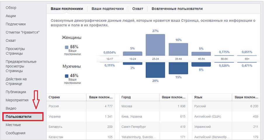 Корпоративный Фейсбук для чайников. Урок 2