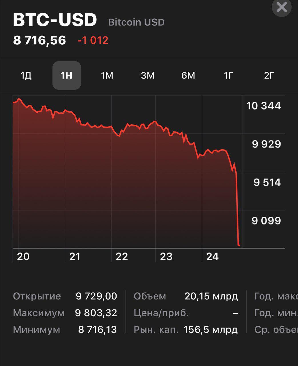 Курс биткоина стремительно падает