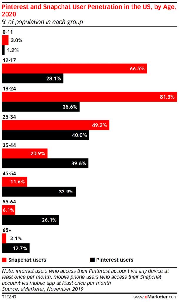 Pinterest стал третьей по популярности соцсетью в США и обогнал SnapChat