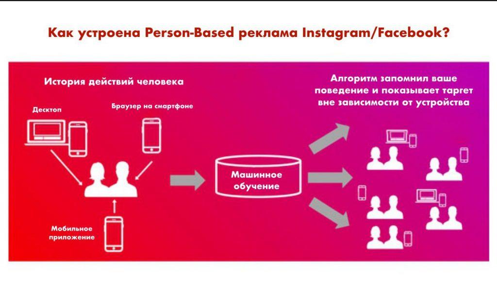 В Instagram рассказали о Person-based рекламе