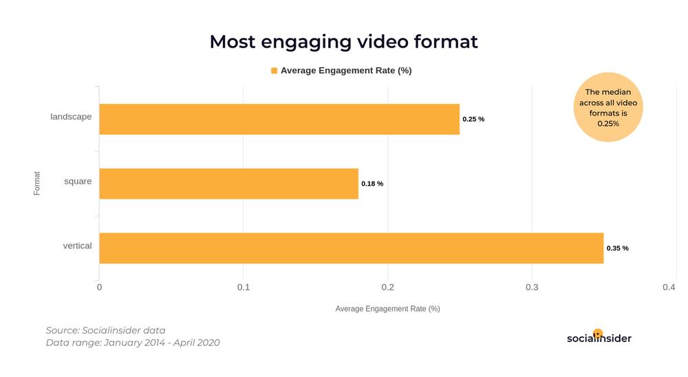 Исследование: как повысить вовлеченность в видеоконтент в FB