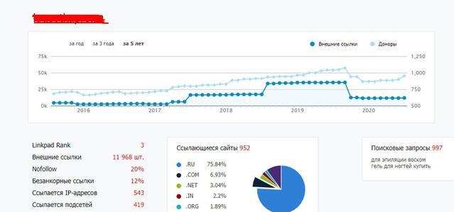 Примеры сайтов, покупающих ссылки