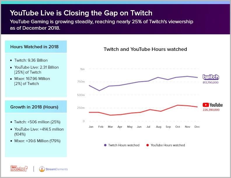 Сравнение просмотров стримов на Twitch и YouTube в декабре 2018 г.