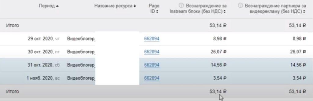 За четыре дня получено около 50 рублей