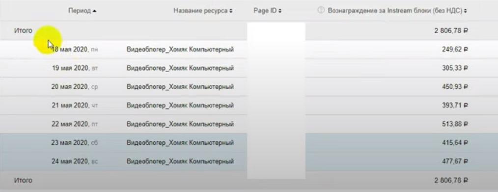 Средний заработок – около 400 рублей в день