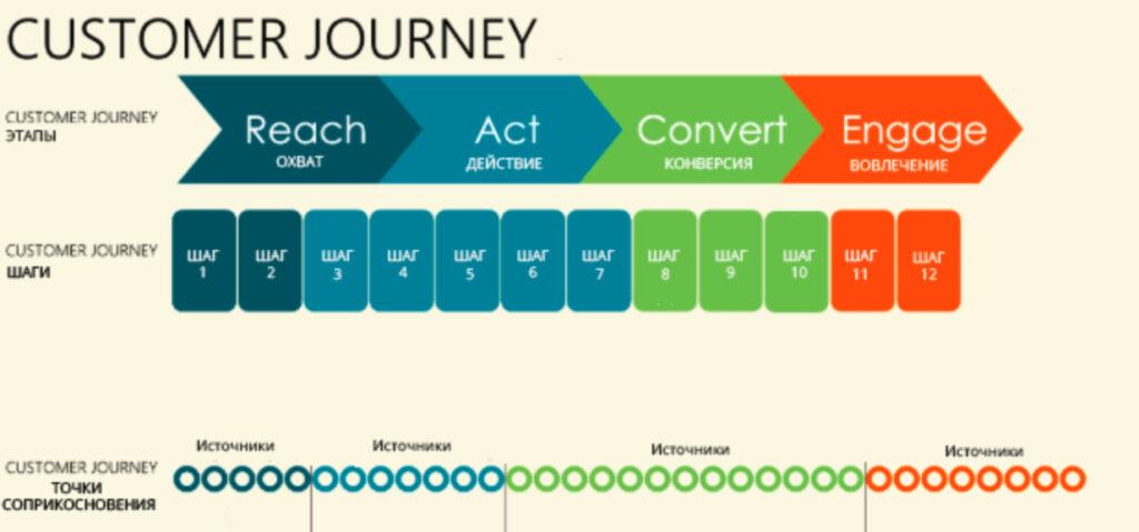 Чтобы планировать стратегию коммуникации, нужно разобрать ее этапы.
