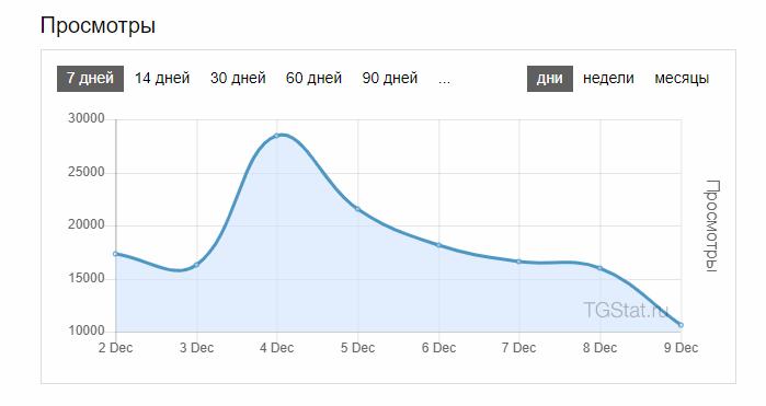 Анализ аудитории через Телеметр