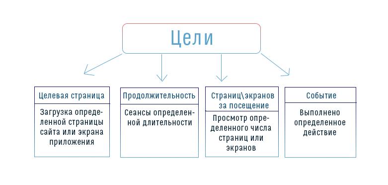 Цели в Гугл Аналитикс