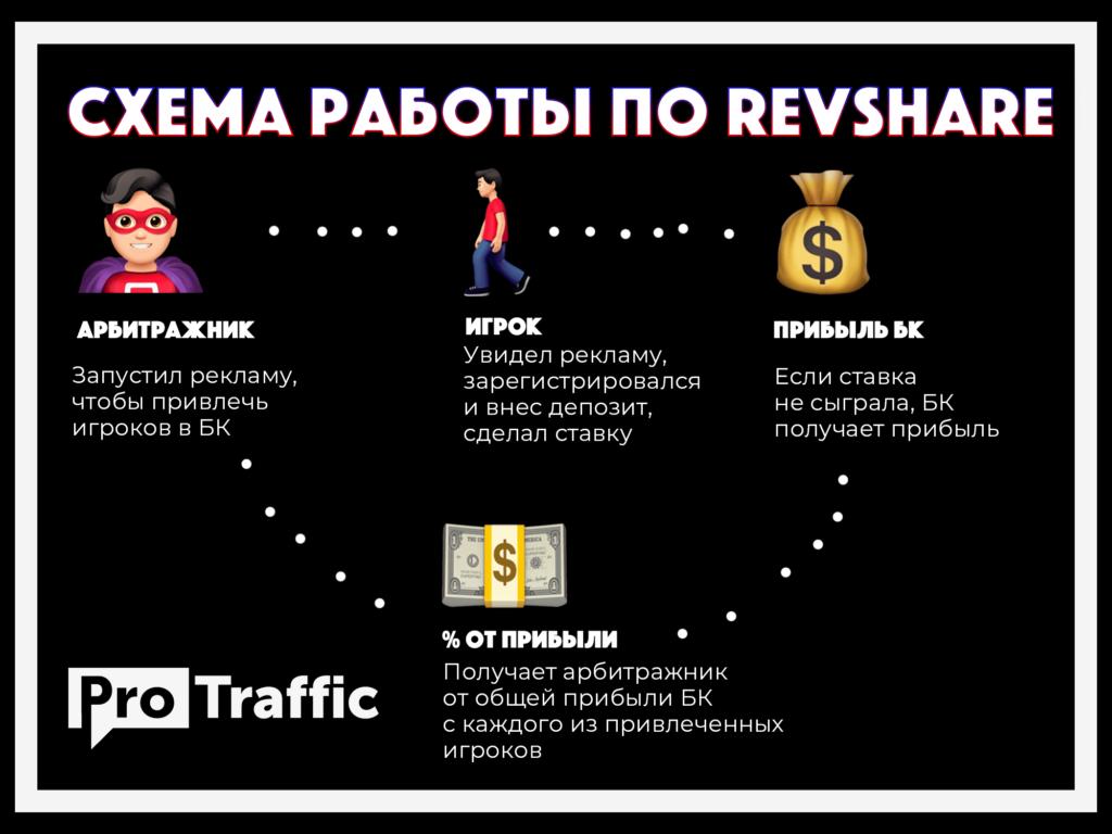Схема работы по RevShare